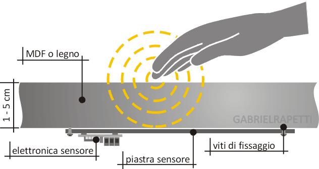 funzionamento sensore di tocco CPS
