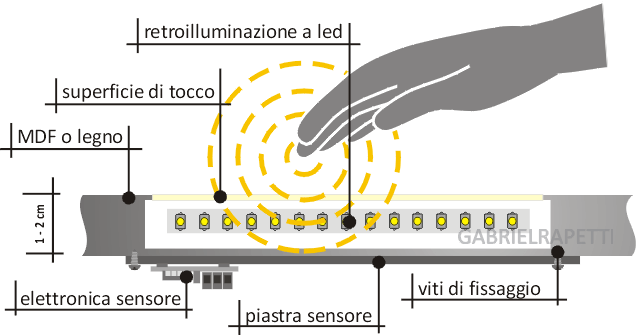 sensore_tocco_retroilluminato_pittorico_2