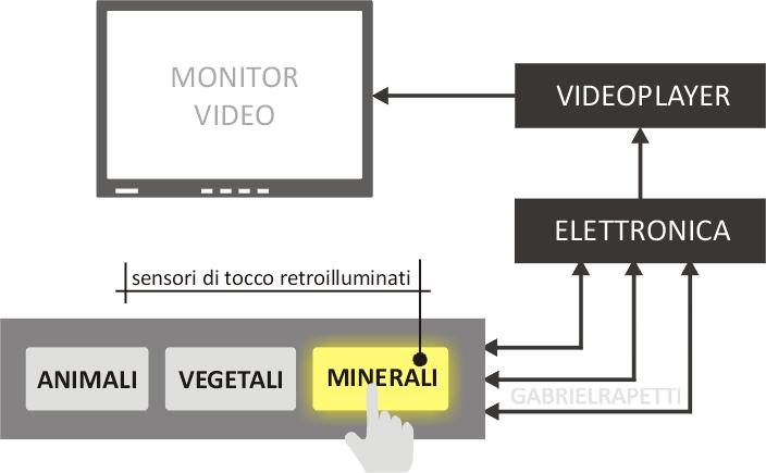 sensore_tocco_retroilluminato_pittorico_3